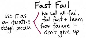 Fast Fail
