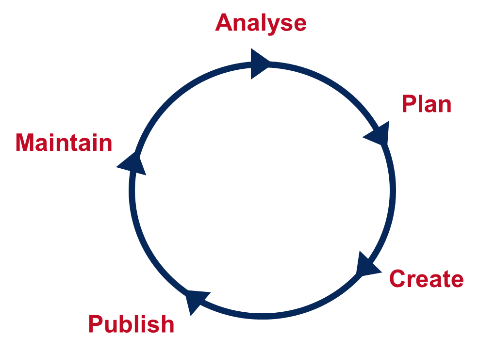 The content lifecycle: analyse, plan, create, publish, maintain