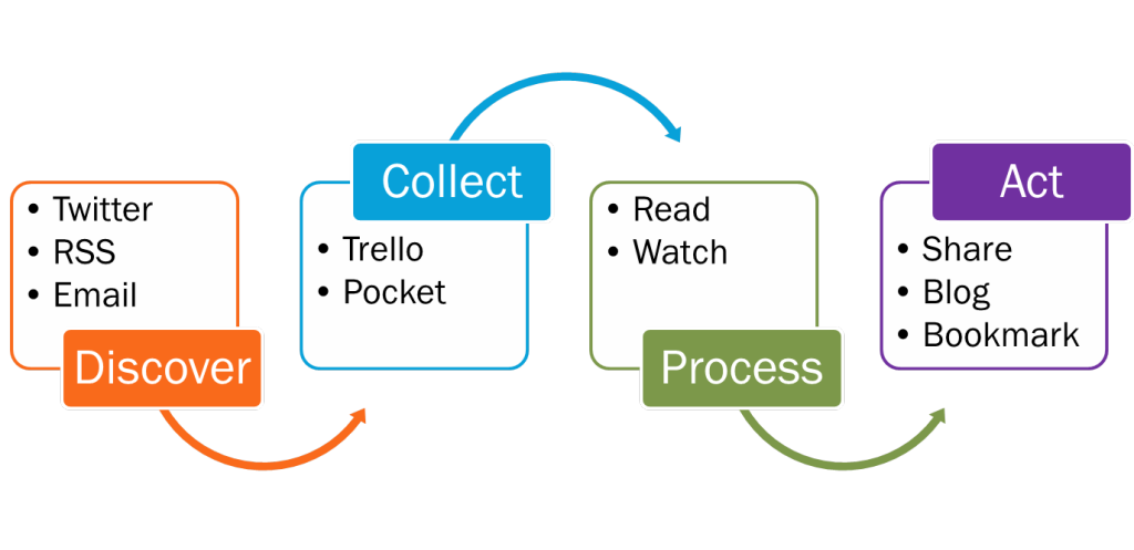 Learning workflow: discover, collect, process, act